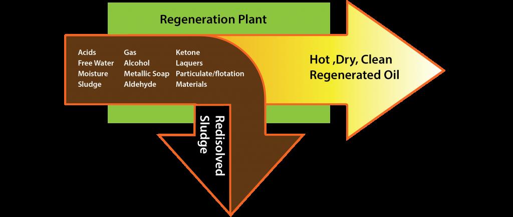 Regenerasi Minyak Trafo Tenaga